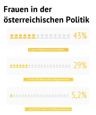 Frauen in der österreichischen Politik. © Ruth Eisenreich, 2013. Nichtkommerzielle Nutzung unter Nennung der Quelle gestattet (CC BY-NC-SA)