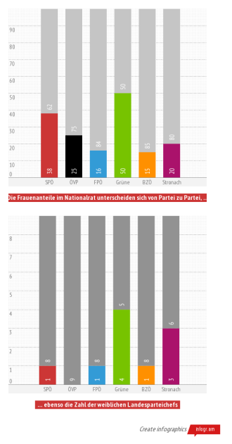 Frauen in der österreichischen Politik. © Ruth Eisenreich 2013. Nichtkommerzielle Nutzung unter Nennung der Quelle gestattet (CC BY-NC-SA)