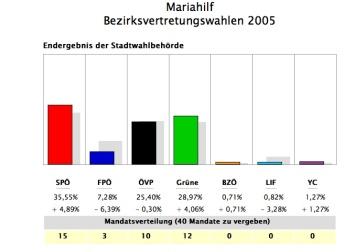 mariahilf bv-wahl 2005, Quelle: http://www.wien.gv.at/wahl/NET/BV051/BV051-206.htm